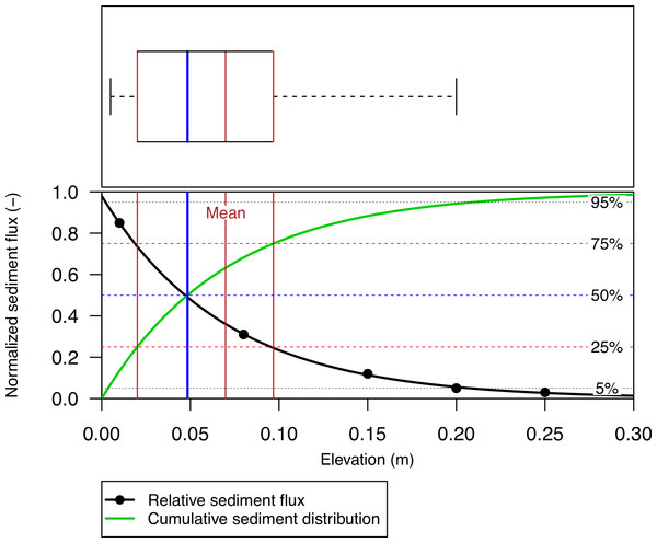 The vertical distribution of relative aeolian sediment flux (points), the non-linear regression (Eq. (1)) fitted through the data-points and the cumulative sediment distribution calculated from regression coefficient β.