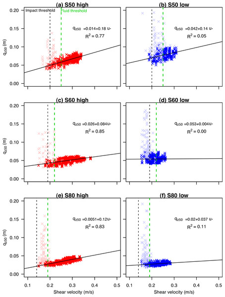 The shear velocity versus the qz50 for three different types of sediment sizes (s50, s60 and s80) under high (A, C, E) and low wind velocities (B, D, F).