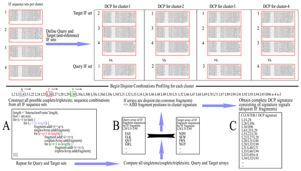 The training procedure using Disjoint Combinations Profiling.