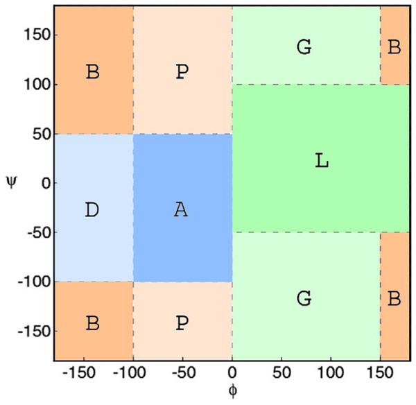 Ramachandran plot divided into conformational regions.