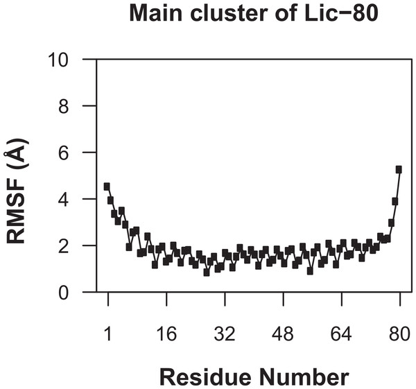 Root mean-square fluctuation of Licanantase models.