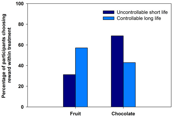 Fruit and chocolate choice in experiment 1.