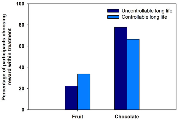 Fruit and chocolate choice in experiment 3.
