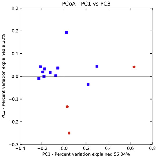 Principle coordinate analysis by village.