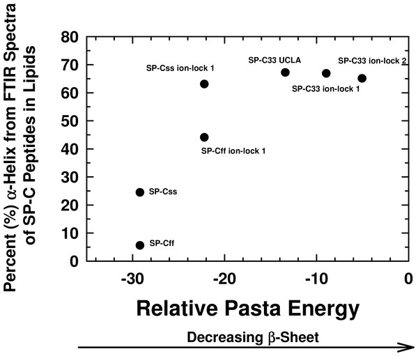 Plot of α-helix (%) from FTIR spectra of SP-C peptides in surfactant lipids versus relative PASTA energies.
