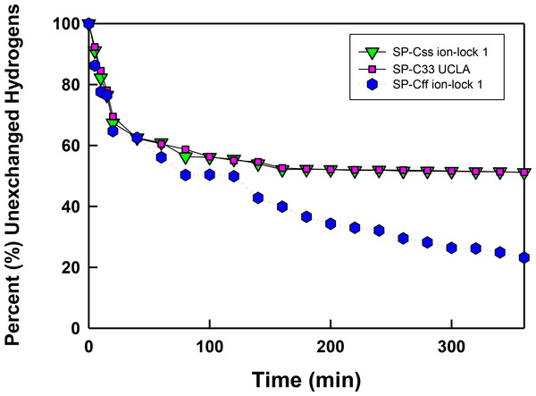 The percent (%) unexchanged hydrogens vs. time (min) from FTIR of SP-C mimics in surfactant lipids.