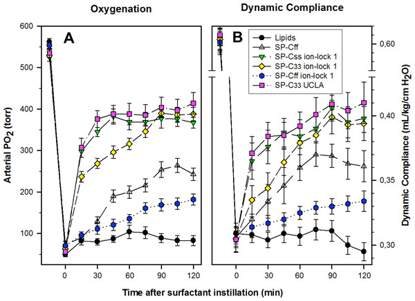 Arterial oxygenation and dynamic compliance in surfactant-treated, ventilated rabbits with ARDS induced by in vivo lavage.