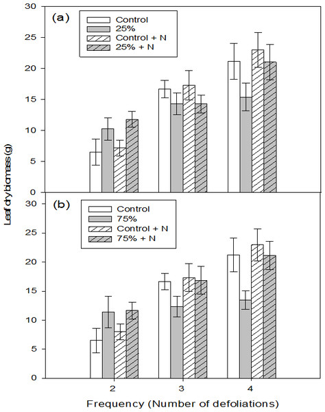 Leaf dry biomass of aspen seedlings after low (A, 25%) and high (B, 75%) intensity of defoliations, repeated two, three, and four times.