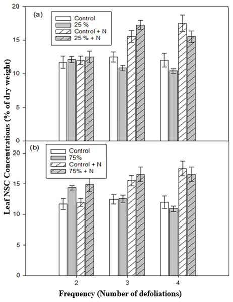 Leaf non-structural carbohydrate (NSC) concentrations of aspen seedlings after low (A, 25%) and high (B, 75%) intensities of defoliation, applied two, three, and four times.