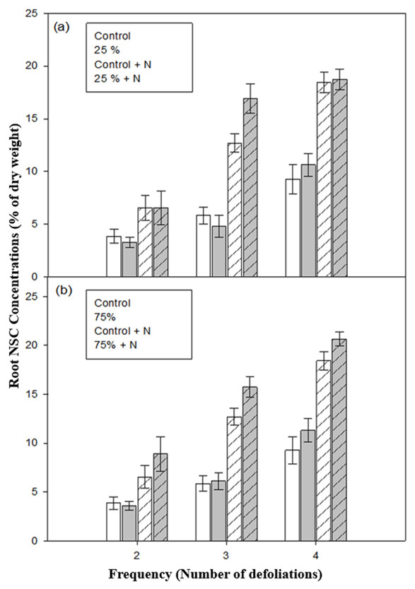 resource availability and repeated defoliation mediate compensatory growth in trembling aspen