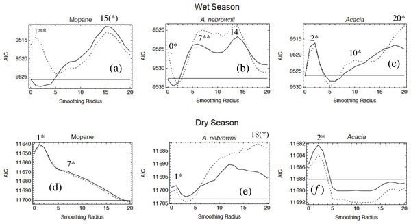 Habitat selection by female elephants in Etosha for the variables mopane, A. nebrownii, and Acacia in both the wet and dry seasons.