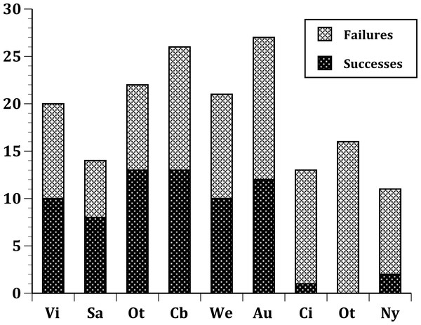 Plot of the number of successful and unsuccessful species introductions for all passeriform species introduced to 9 sites.