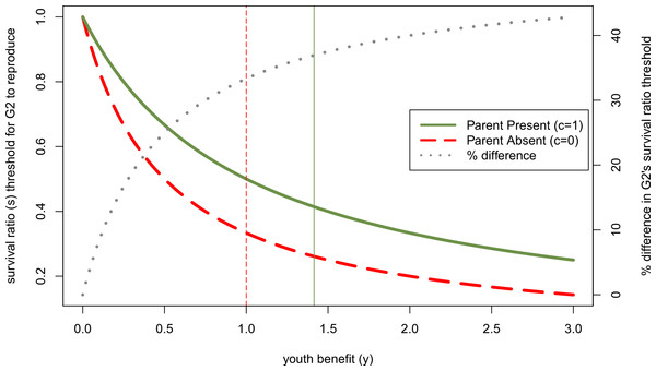 Effect of other parent's absence (parental continuity, c, is 0 rather than 1) on adolescent's willingness to reproduce if her parent has done so, as a function of youth benefit.