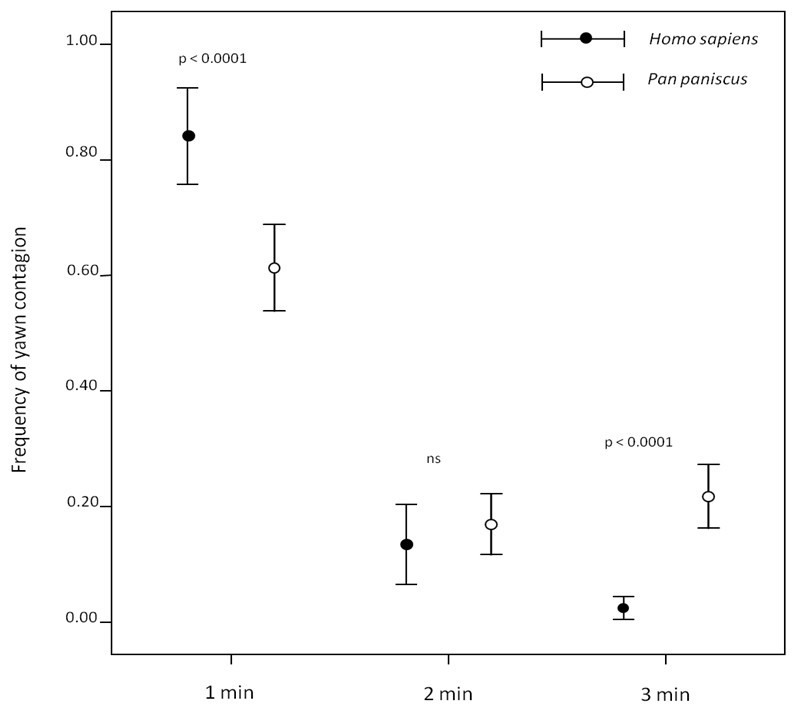 Yawn Contagion In Humans And Bonobos Emotional Affinity Matters