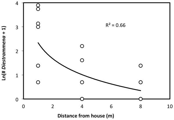 The number of D. asynamora crickets in yard traps as a function of the distance from a house.