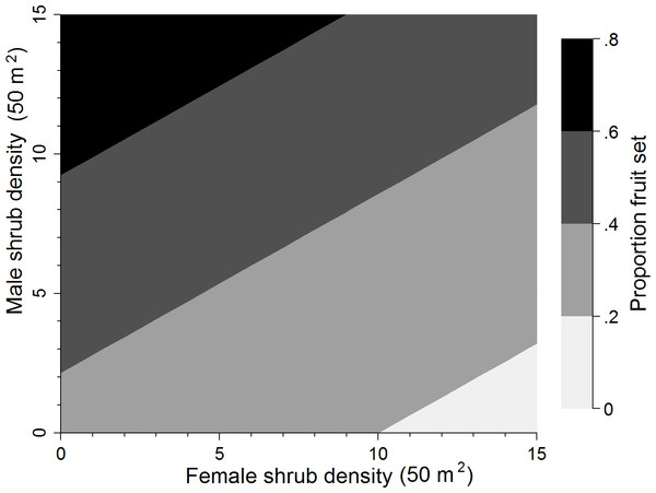 Sex bias of the most supported model.