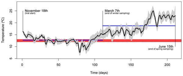 Seasonal temperature profile.