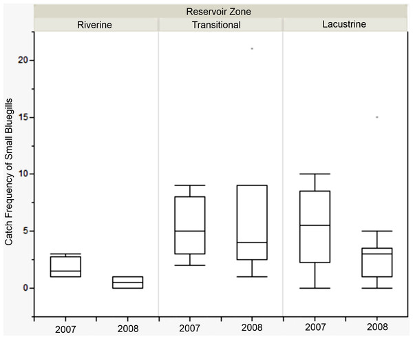 Catch frequency of small bluegills between zones in 2007 and 2008 at Lake Hope.