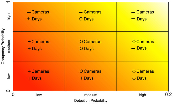 Broad recommendations on survey design for studies exploring occupancy using motion-activated cameras.