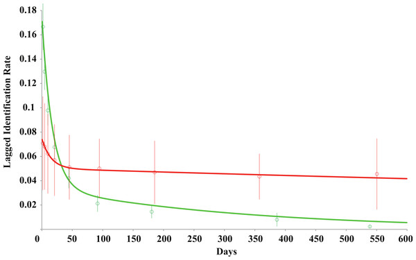 Lagged identification rate (LIR) for provisioned (red) and non-provisioned (green) R. typus at Oslob over increasing time periods.