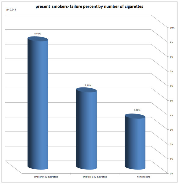 Present smokers—failure percent by number of cigarettes.