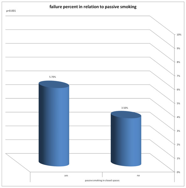 Failure percent in relation to passive smoking.