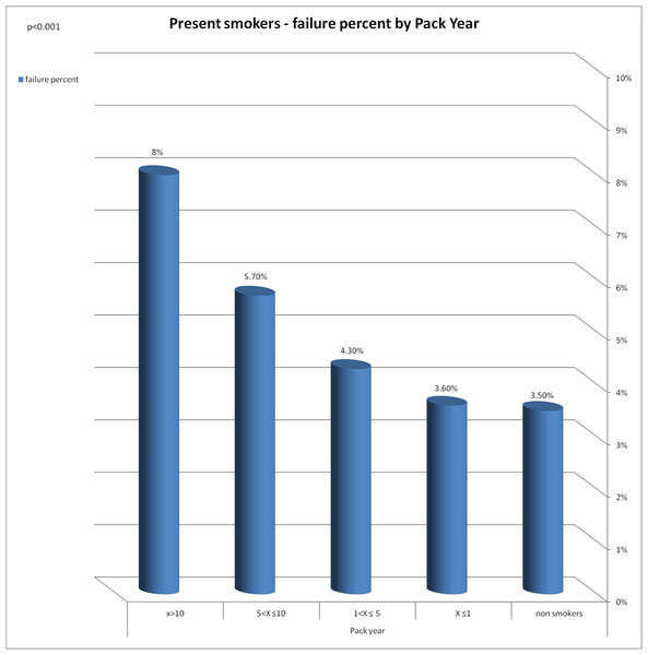 Present smokers—failure percent by pack year.
