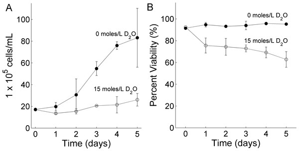 The effect of deuterium oxide on RBL-2H3 cell (A) growth and (B) viability.