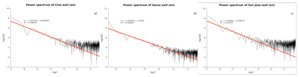 Power spectra for three pumping tests in the aquifer of San Luis Potosi City in Mexico.