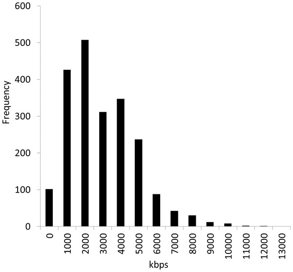 Distribution of 2,112 bacterial genome sizes.