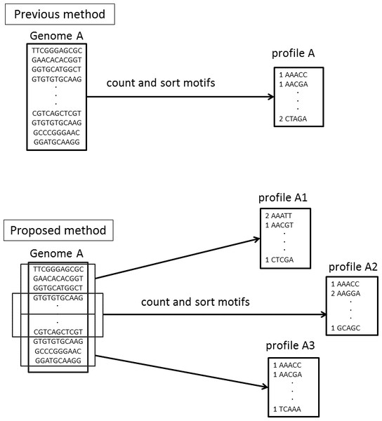 Differences in the motif profiles between the NBC (previous) and NBC-MP (proposed) methods.