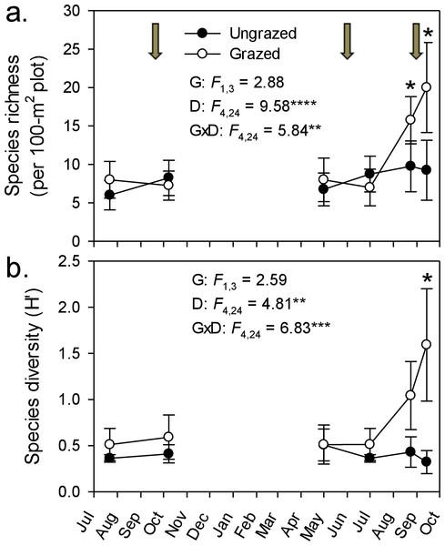 Goat grazing impacts on plant diversity.