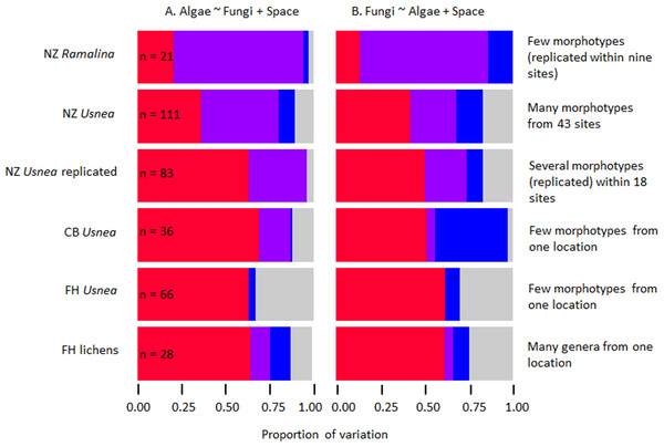 Bar charts showing variance partitioning for six independent datasets modelled as algal genetic variance as a function of fungal genetic variance and spatial variation (A) and fungal genetic variance as a function of algal genetic variance and spatial variation (B).