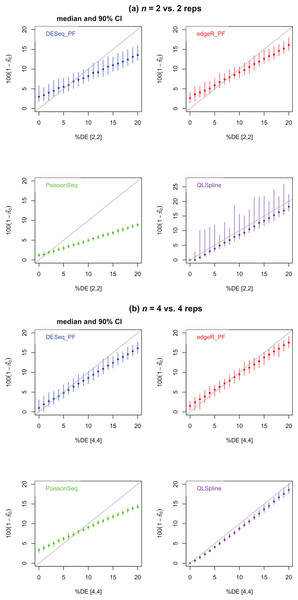 Estimated percentage $100(1-{\hat {\pi }}_{0})$1001−πˆ0 of DE genes for synthetic data representing (A) n = 2 replicates and (B) n = 4 replicates of NB data for two different conditions with a specified percentage of genes differentially expressed by at least a factor of 2 in the second condition.