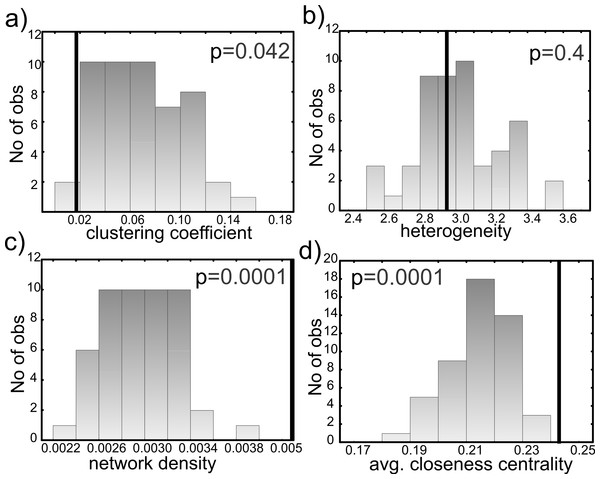 Comparison of (A) clustering coefficients, (B) network heterogeneity, (C) network density and (D) average closeness centrality of candidate and 50 randomized networks.