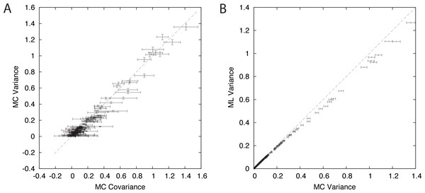 Components of branch-covariance for sequence-length 10,000 amino-acids.