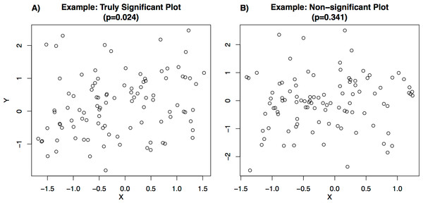 Examples of plots shown to users.