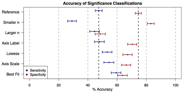 Accuracy of significance classifications under different conditions.