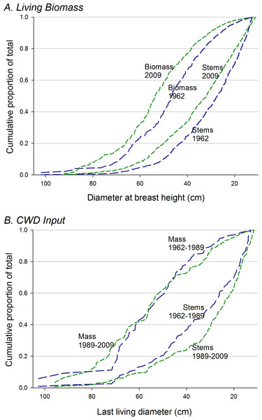 Cumulative distribution of biomass and CWD with respect to tree size.