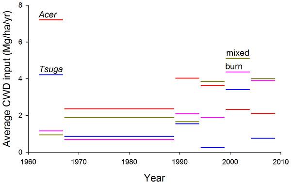 Estimated CWD inputs, 1962–2009.