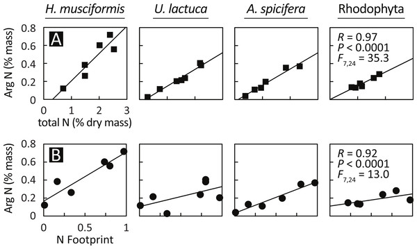 Arginine sequestration of environmental nitrogen increases with (A) total plant N and (B) in proportion with watershed eutrophication.