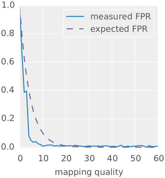 Mapping quality versus measured false positive rate for the hits reported by PEANUT in all-mode on the simulated dataset 1.