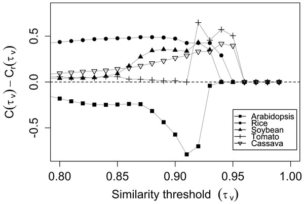 The application of methodology for the similarity threshold selection in the M-GCN.