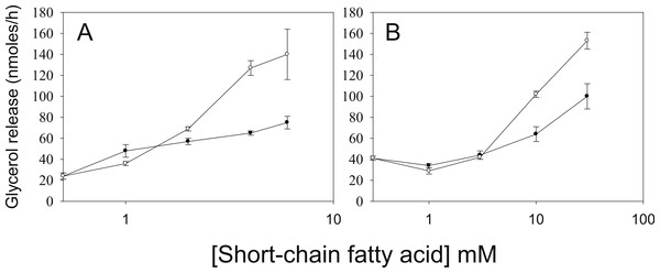 Relative lipolytic potencies of Short-Chain fatty acids.