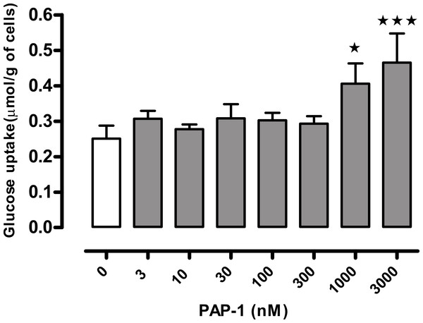 Concentration-response curve for the effect of PAP-1 on glucose uptake in the absence of insulin in adipocytes of female wild-type C57Bl6 mice.