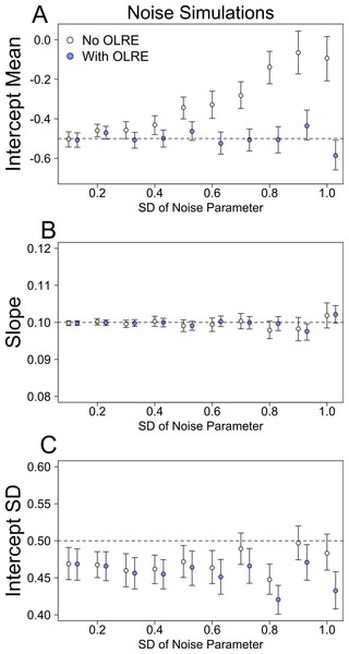 Model parameters for the intercept mean (A), slope of the effect of body size (B) and intercept standard deviation (C) generated under various levels of overdispersion for the noise simulations.