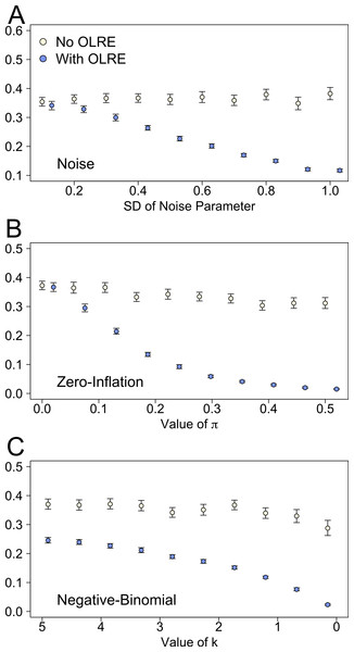 Marginal r2 values of models generated under 3 scenarios of overdispersion: (A) extra-Poisson noise; (B) zero-inflated data; and (C) data generated from a negative binomial distribution.