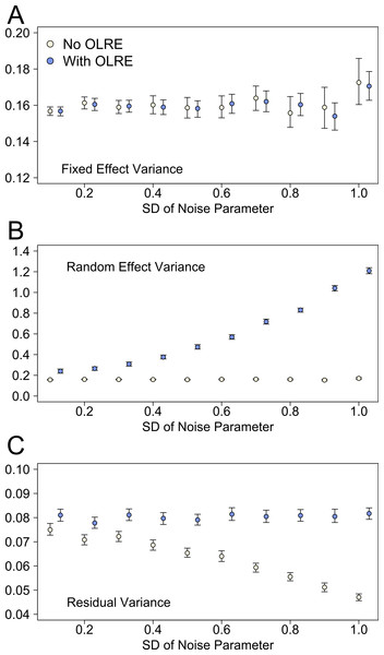 The three components of variance used to calculate the r2 metrics proposed by Nakagawa & Schielzeth (2013) for the noise simulation datasets at various levels of overdispersion.