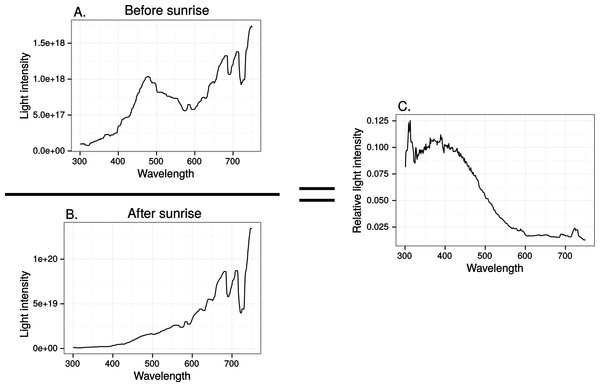 Relative spectral content in the horizontal direction of the sun before (A) and after (B) sunrise in late April, in Uppland, Sweden.