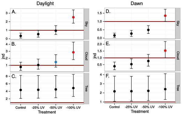 Estimated visibility of simulated ultraviolet markings to the VS bird in Fig. 4, but comparing visibility in the middle of the day (A)–(C) to conditions at dawn (D)–(E).